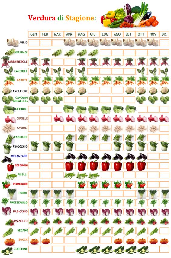 Associazione Biogruppo venaria reale orto calendario trapianti